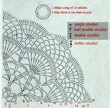 Crochet Doily Pattern In Charts