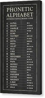 These are not phonetic alphabets as in those used to guide pronounciation, rather they are a selection of alphabets used, particularly by radio operators, to spell out words. Nato Phonetic Alphabet Canvas Prints Fine Art America