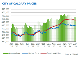 September Calgary Real Estate Prices Stable