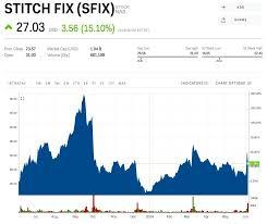 Stitch Fix Stock Chart Stitch Fix Shares Rocket 27 Higher After Quarterly Sales