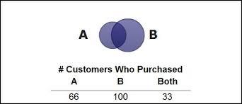 Venn Diagram Excel 2013 Venn Diagrams In Xcelsius Infosol Blog