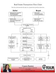 Realtor Flow Chart Home Buying Selling Flowchart Har Com
