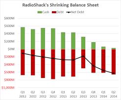 Rsh Stock Soars But Radioshack Still Is Screwed