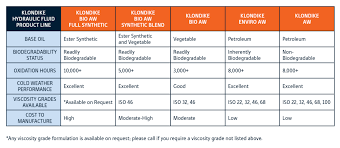 Turbine Oil Viscosity Chart Klondike Introduces Enviro Aw Inherently Biodegradable
