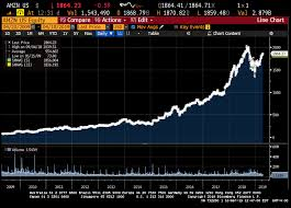 com inc ten year stock 37 compound annual growth rate source the bloomberg