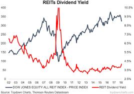 Chart Of The Week U S Reit Dividend Yields Seeking Alpha