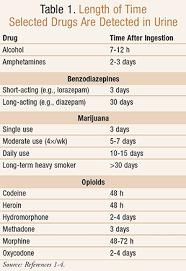 Urine Drug Screening Minimizing False Positives And False