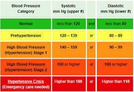 Stages Of Hypertension Chart Blood Pressure Levels What Is Normal What Is High If You