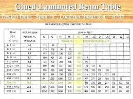 Door Header Span Chart Lvl Header Span Table See360 Me