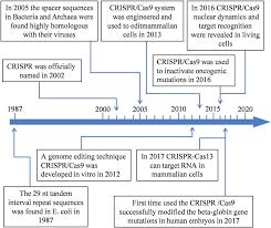 Genome Editing A Timeline Of Milestones Of The Crispr Cas9 Genome Editing