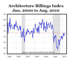 Architectural Billings Index Chart The Architecture Billing Index A Leading Indicator