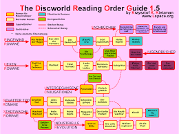 The L Space Web Discworld Reading Order Guides