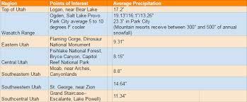 Utah Weather Utah Weather Forecast Visit Utah