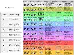 Vape Temp Chart Temperature Chart For Specific Cannabinoids And Reddit
