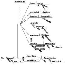 images about sentence diagramming on pinterest   sentences    yay   we really need this back in schools   quot let    s use more diagrams and visuals  quot   quot we can    t have students diagram sentences  it    s rote and boring  quot   quot my god