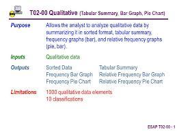 Esap T T02 00 Qualitative Tabular Summary Bar Graph Pie