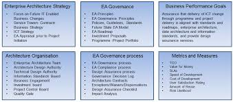 Technical Design Authority Governance Image Result For Architect Client Education Checklist