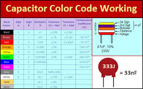 Polyester Capacitor Value Chart Capacitor Colour Codes And Colour Code Descriptions