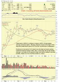 Stock Market Analysis 11 23 09