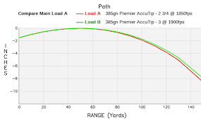 Sabot Slug Ballistics Chart Remington Premier Accutip Sabot Slug Ballistics