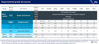 Grade structures of the civil service | The Institute for Government
