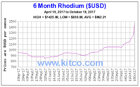 Rhodium Spot Price Chart Rhodium Once Traded For 10 000 An Ounce Rally In 2017