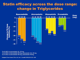 Statin Efficacy Chart New Advances In Cholesterol Management Ppt Download