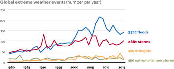 Kl Climate Chart Climate Change In Malaysia Trends Contributors Impacts