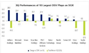 Sgx Price Chart Chart Of The Day Big 5 Osv Stock Prices Rebounded 21 In Q3