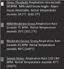 Temperature Humidity Chart Index Revised Temperature Humidity Index Chart For Dairy Cows