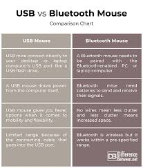 Difference Between Usb And Bluetooth Mouse Difference Between