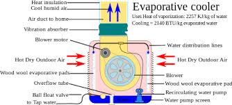 evaporative cooling works by employing water s large enthalpy of evaporative cooling works by employing water s large enthalpy of vaporization the temperature of dry air
