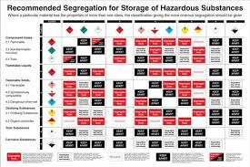 Chemical Hazard Chart Recommended Segregation For Coshh Storage Of Hazardous