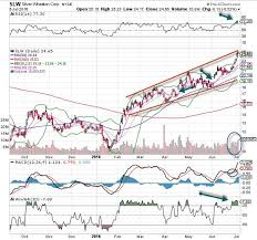 Silver Wheaton Slw Stock Is The Chart Of The Day Thestreet