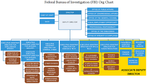 Law Enforcement Hierarchy Chart Fbi Org Chart Uncover The Mysterious Word Of Investigation
