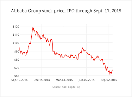 Alibaba Stock Price History Chart Alibaba Stock Price Today Alibaba Group Holding Stock