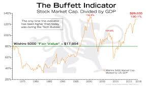 Buffett Indicator Chart Buffett Indicator Bullionbuzz Chart Of The Week Bmg