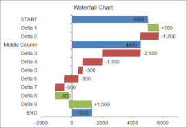 Price Chart Template Cool Waterfall Chart Template For Excel