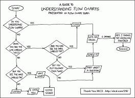 True Flowchart Gif Flow Chart Diagram Symbols Meanings