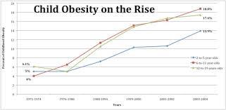 Child Obesity Chart Child Obesity Graphic With Narrative On Childhood Obesity