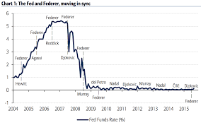 Fed Funds Rate Chart Heres A Chart Comparing Roger Federer And The Fed Funds