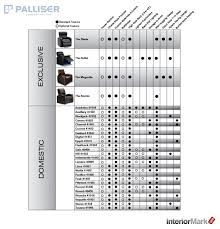 Home Theater Comparison Chart Palliser Product Comparison Chart Theaterseatstore Blog
