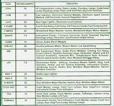 1999 chevrolet lumina fuses wiring diagram for you • fuse box 98 chevy lumina browse data wiring diagram rh 8 17 13 lifestream solutions de