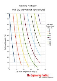 Humidity Temperature Relationship Chart Relative Humidity In Air