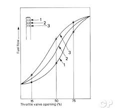 Cv Carb Jetting Chart Carburetor Jetting Common Service Manual