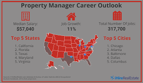 Apartment Manager Duties Property Manager Career Property Management Ihirerealestate