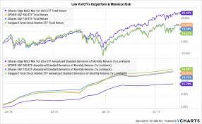 Etf Compare Chart In One Chart How Is Ezekiel Elliott Like A Low Vol Etf