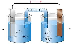 Risultati immagini per electrochemistry