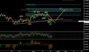 Combo Tradingview