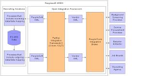 Peoplesoft Enterprise Talent Acquisition Manager 8 9 Peoplebook